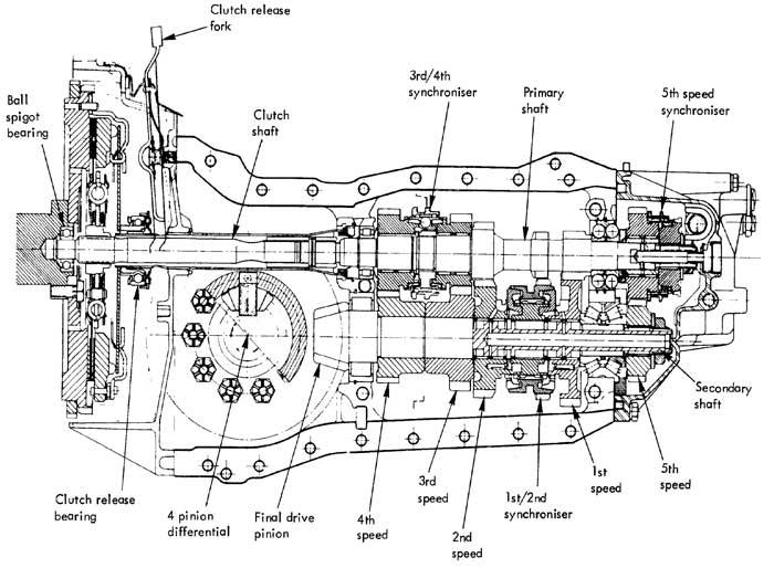 esprit  u0026 39 renault u0026 39  gearbox testing